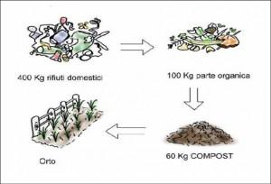 compostaggio2